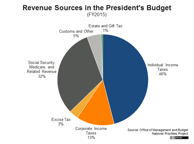 FY2015 Budget