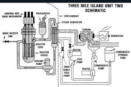 3mile_island_nuclear_2