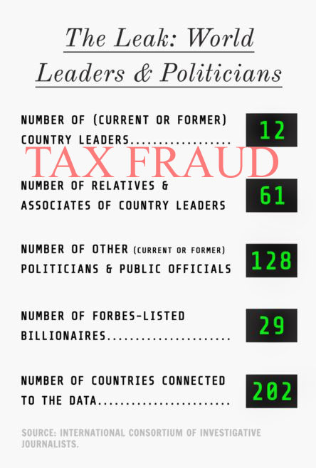 mossack_FRAUD_stats_2