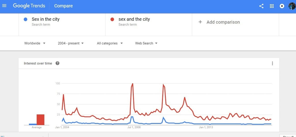 Compare the differences on Google Trends to see when timelines cross!